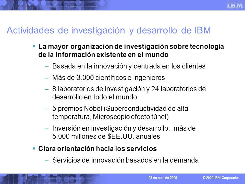 Actividades de investigación y desarrollo de IBM