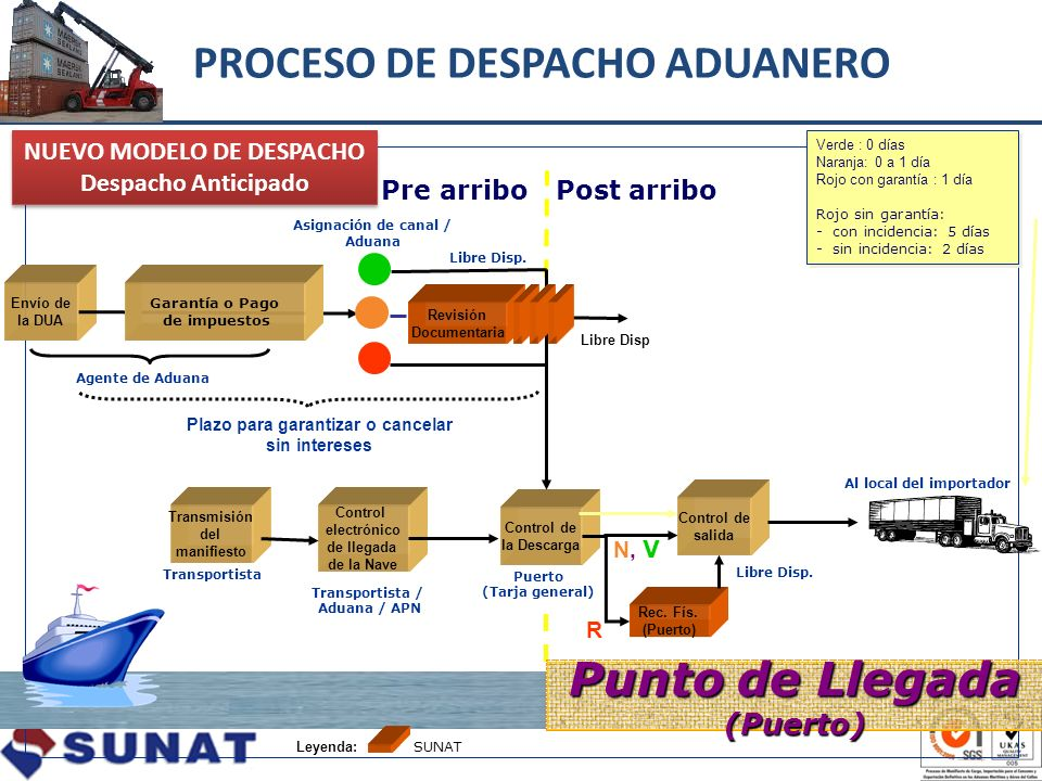 PROCESO DE DESPACHO ADUANERO