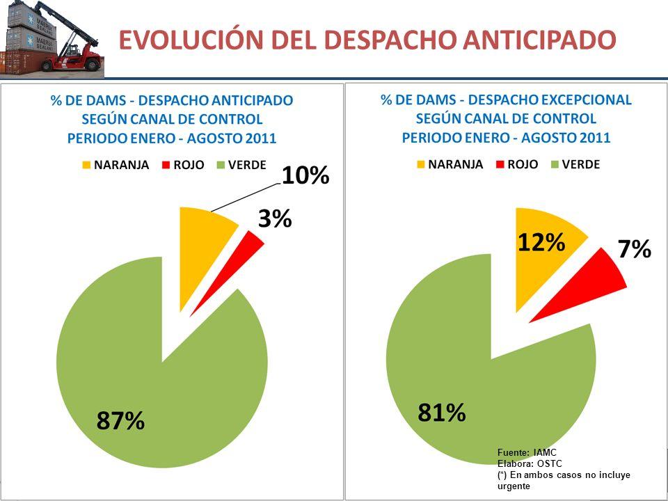 EVOLUCIÓN DEL DESPACHO ANTICIPADO