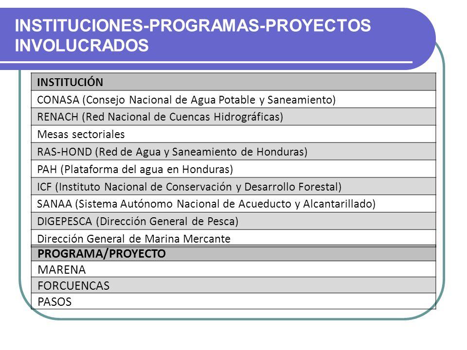 INSTITUCIONES-PROGRAMAS-PROYECTOS INVOLUCRADOS