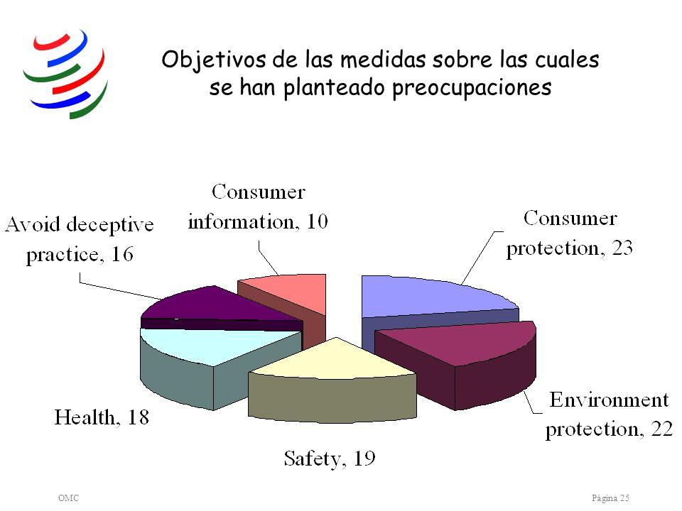 Objetivos de las medidas sobre las cuales se han planteado preocupaciones