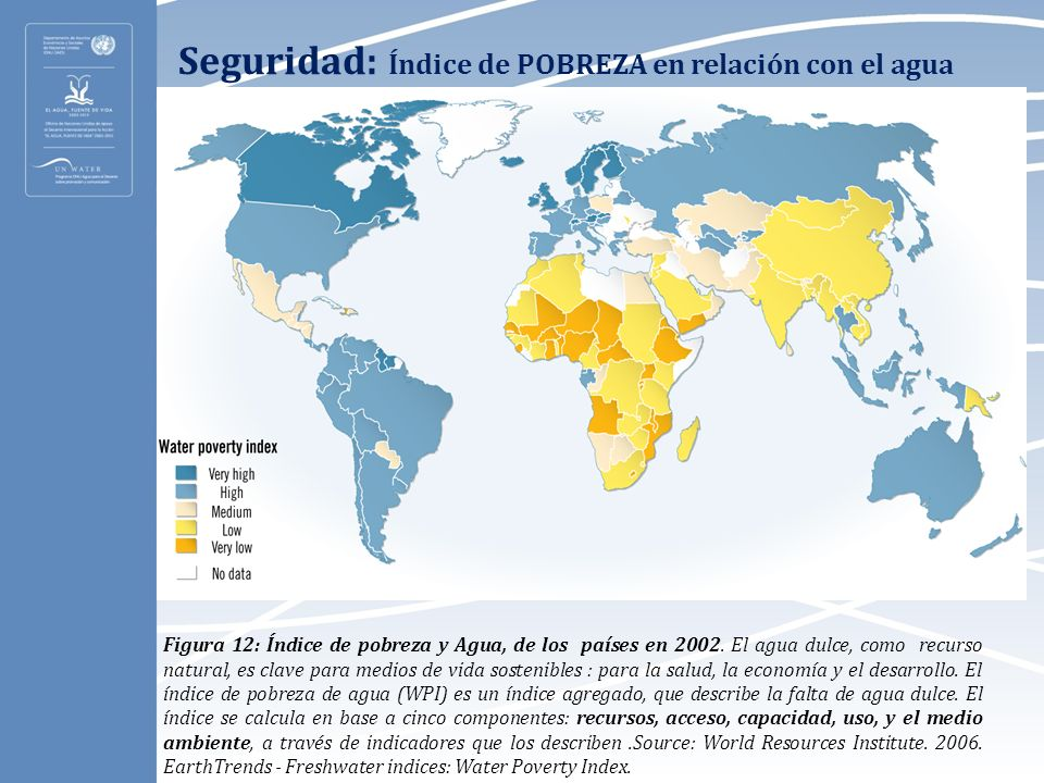 Seguridad: Índice de POBREZA en relación con el agua