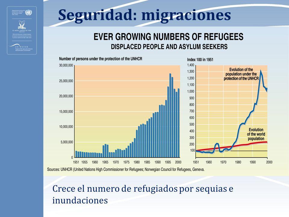 Seguridad: migraciones