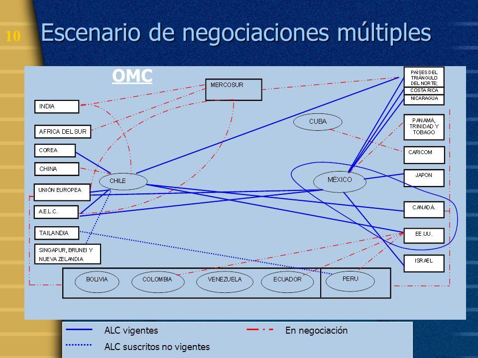 Escenario de negociaciones múltiples