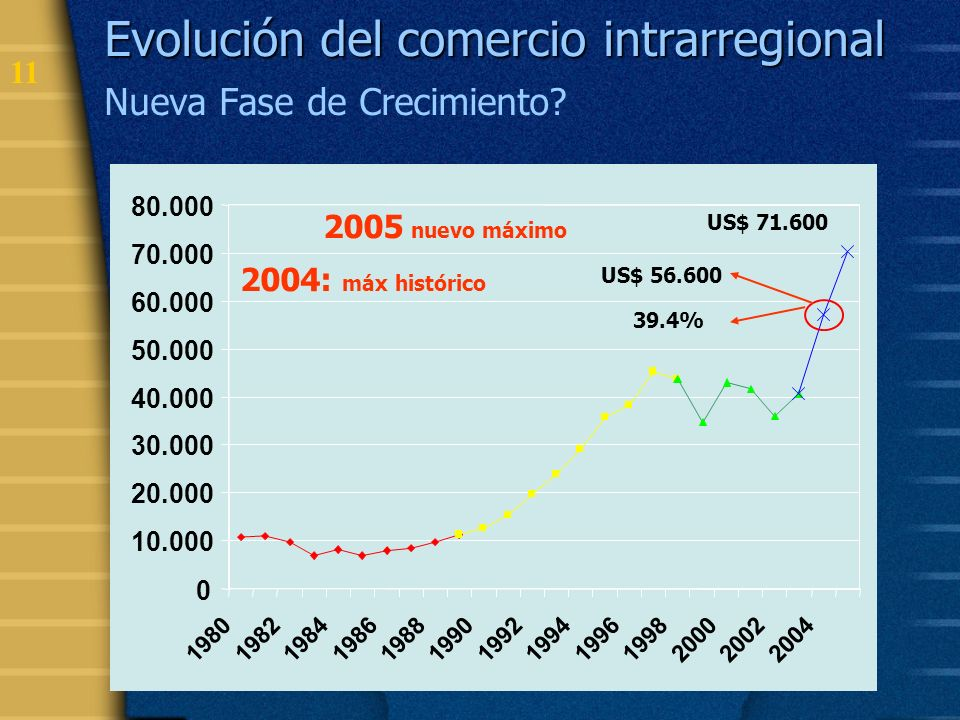 Evolución del comercio intrarregional Nueva Fase de Crecimiento