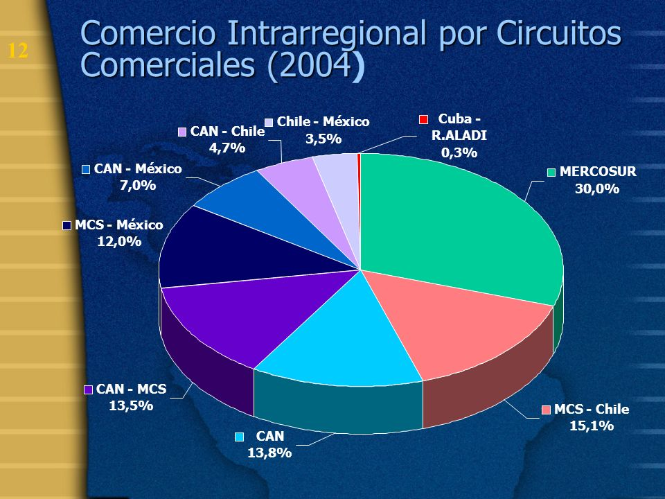 Comercio Intrarregional por Circuitos Comerciales (2004)