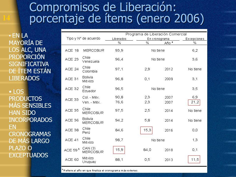 Compromisos de Liberación: porcentaje de ítems (enero 2006)