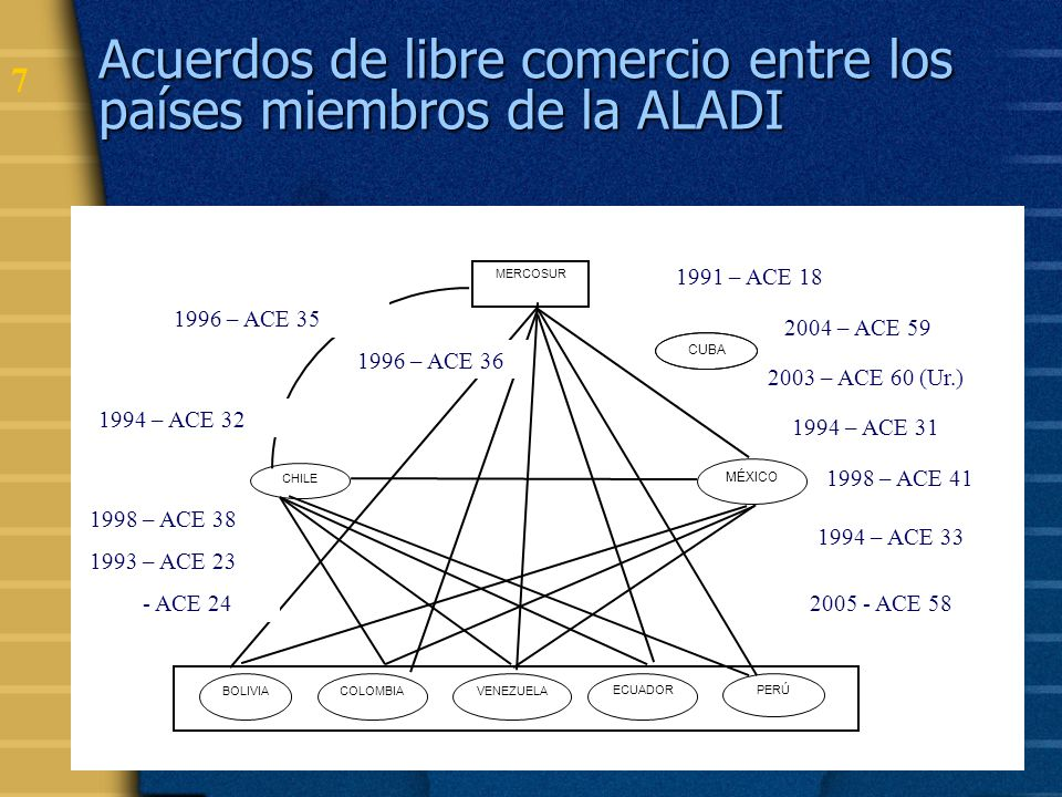 Acuerdos de libre comercio entre los países miembros de la ALADI