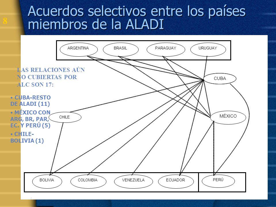 Acuerdos selectivos entre los países miembros de la ALADI