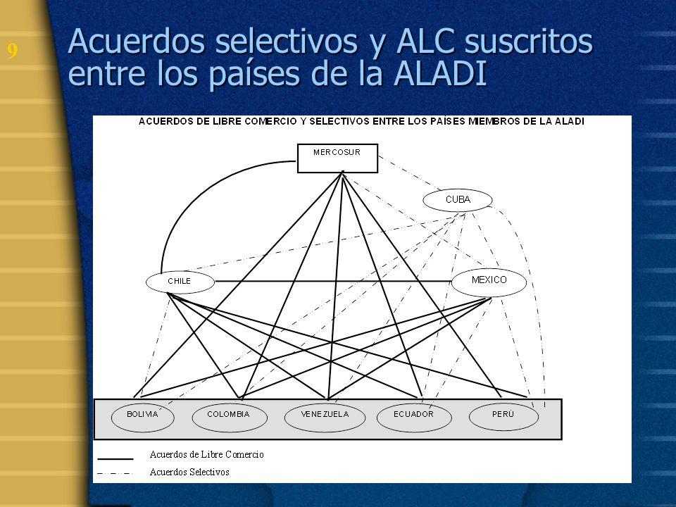 Acuerdos selectivos y ALC suscritos entre los países de la ALADI
