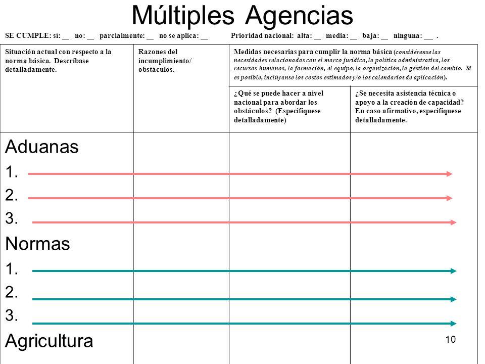 Múltiples Agencias Aduanas Normas Agricultura 1. 2. 3.