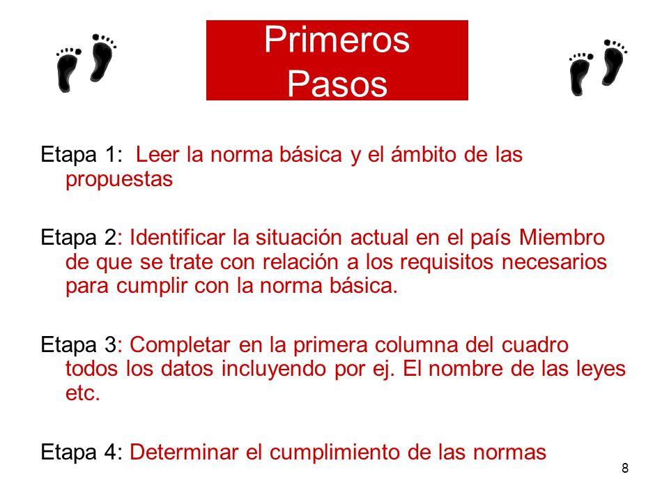 Primeros PasosEtapa 1: Leer la norma básica y el ámbito de las propuestas.