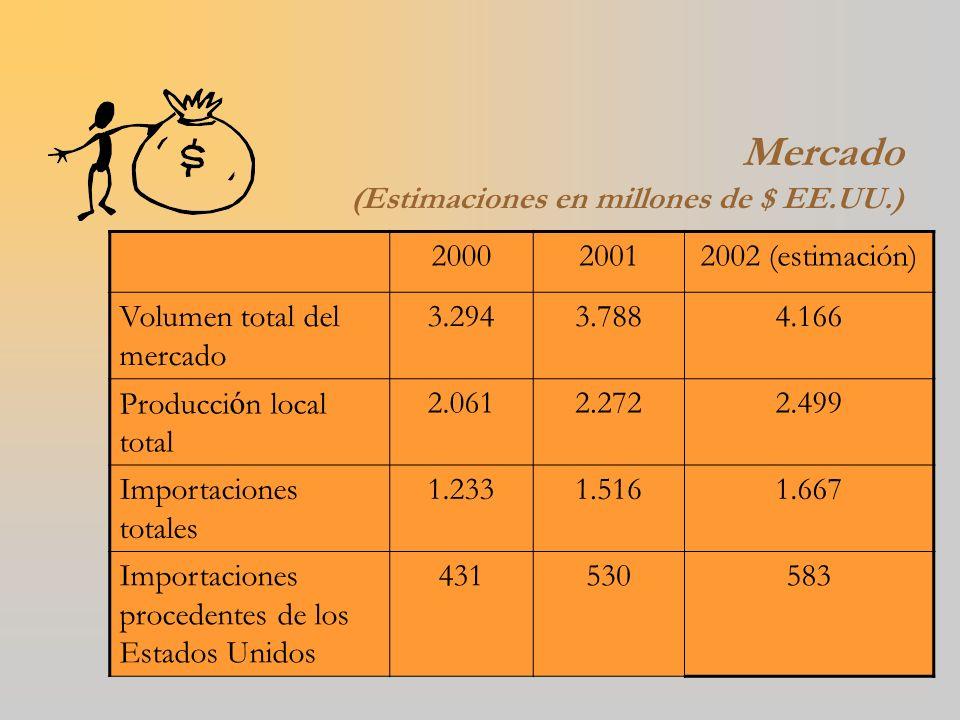 Mercado (Estimaciones en millones de $ EE.UU.)