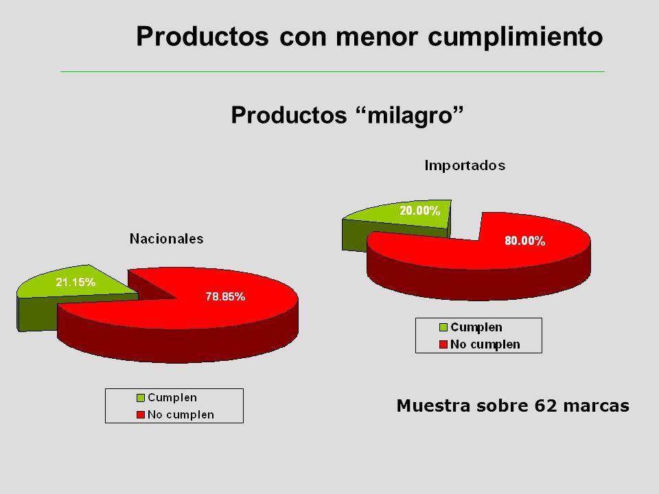 Productos con menor cumplimiento