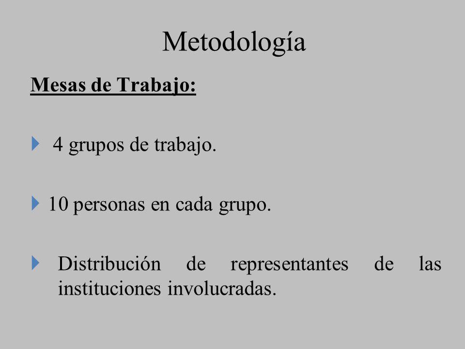 Metodología Mesas de Trabajo: } 4 grupos de trabajo.