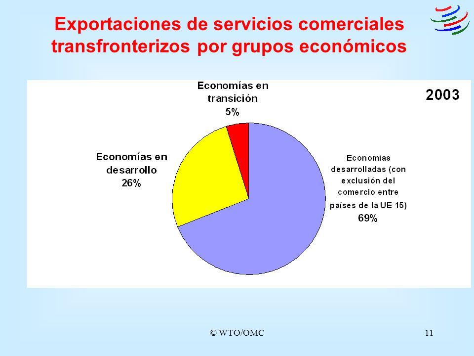 Exportaciones de servicios comerciales transfronterizos por grupos económicos