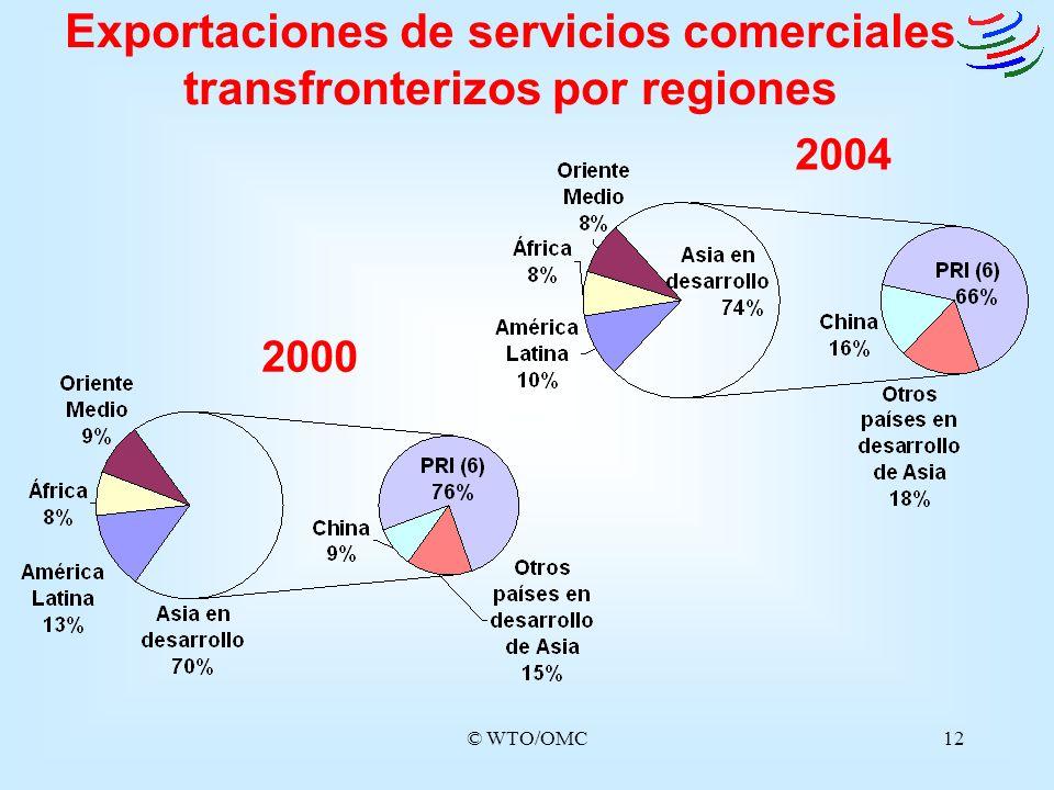 Exportaciones de servicios comerciales transfronterizos por regiones
