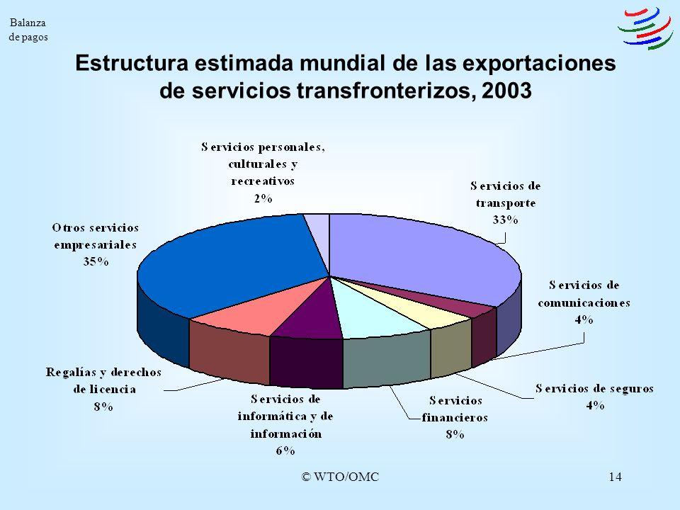 Balanza de pagos Estructura estimada mundial de las exportaciones de servicios transfronterizos, 2003.