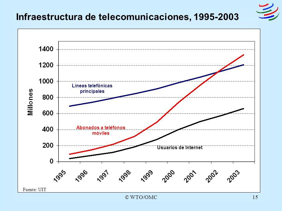 Infraestructura de telecomunicaciones, 1995-2003