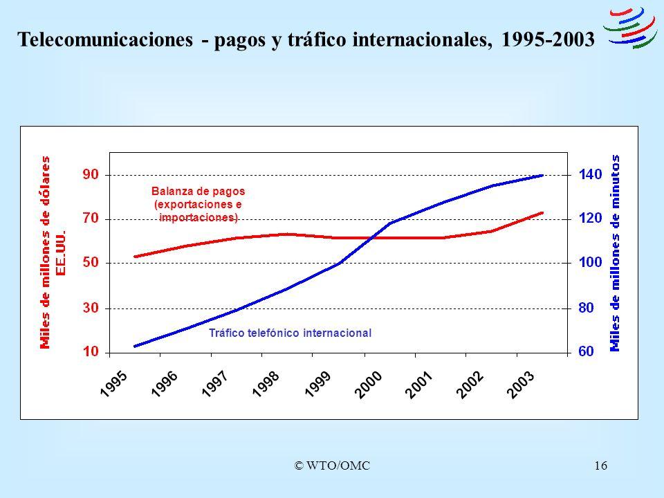 Telecomunicaciones - pagos y tráfico internacionales, 1995-2003