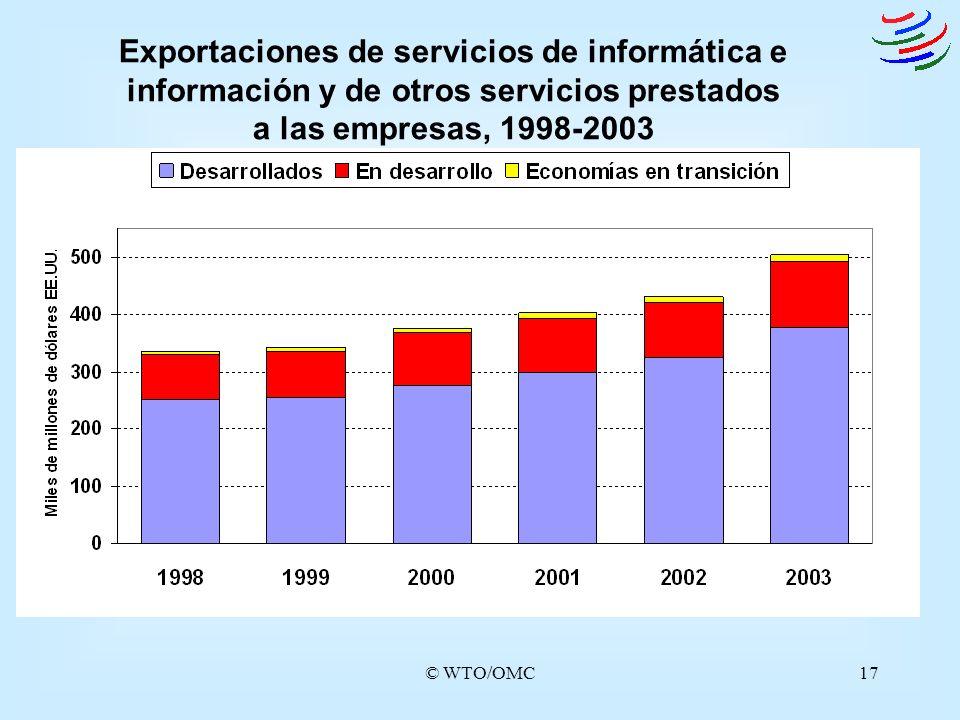 Exportaciones de servicios de informática e información y de otros servicios prestados a las empresas, 1998-2003