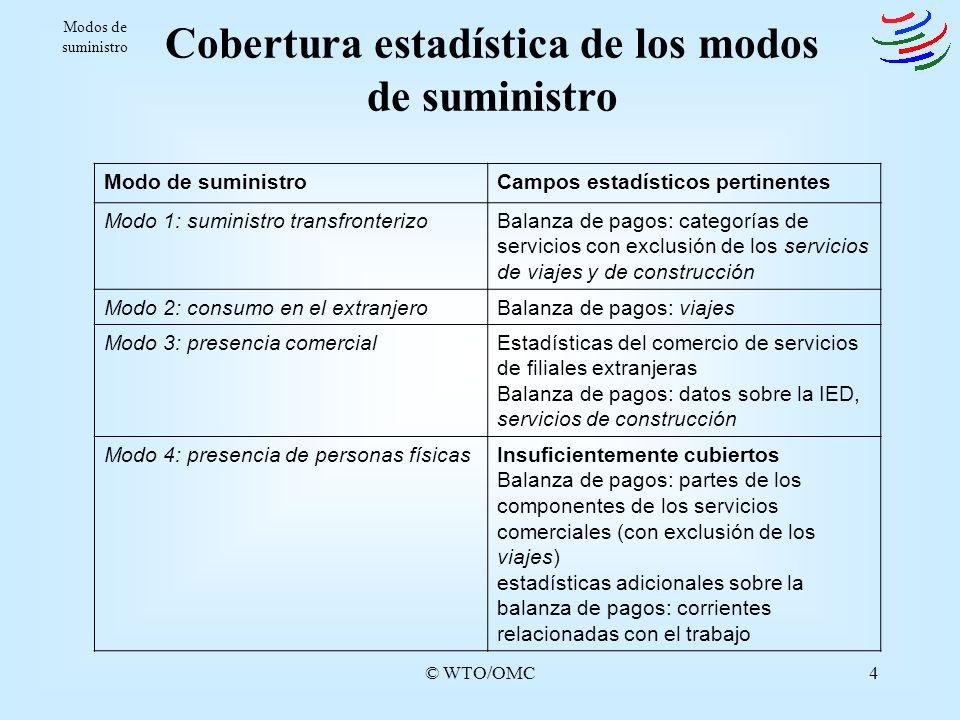 Cobertura estadística de los modos de suministro