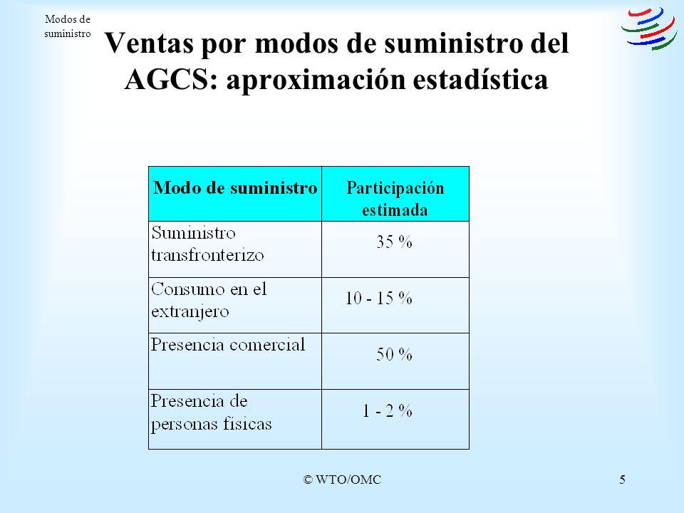 Ventas por modos de suministro del AGCS: aproximación estadística