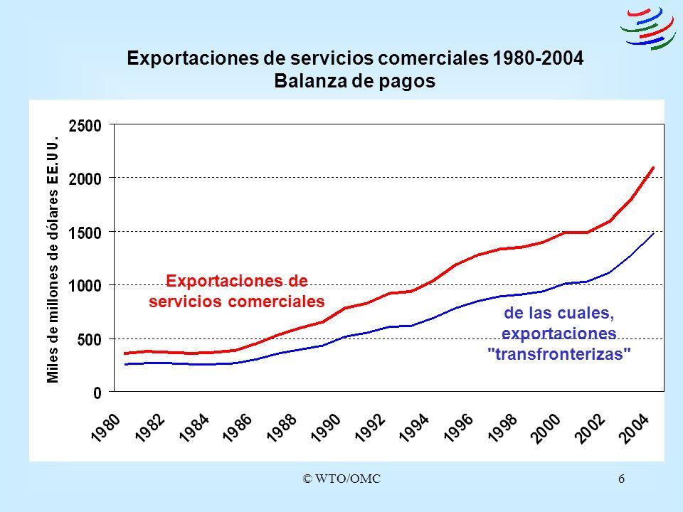 Exportaciones de servicios comerciales 1980-2004 Balanza de pagos