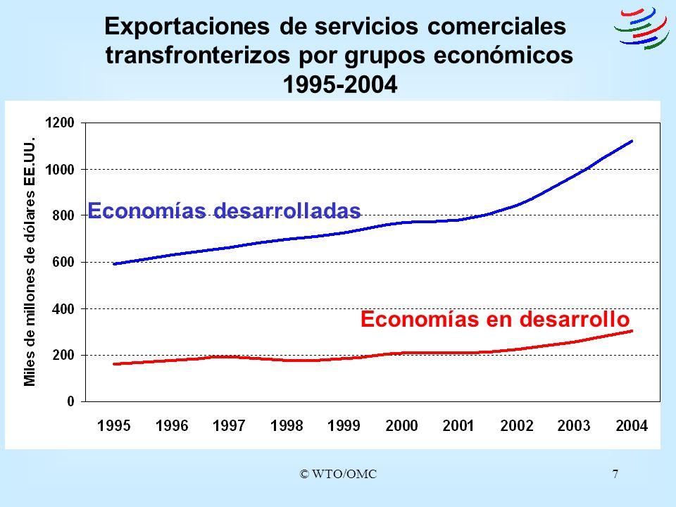 Economías desarrolladas Economías en desarrollo