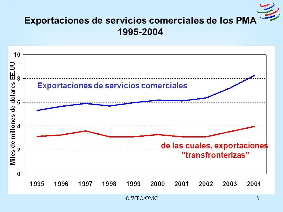 Exportaciones de servicios comerciales de los PMA 1995-2004