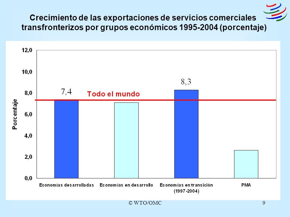 Crecimiento de las exportaciones de servicios comerciales transfronterizos por grupos económicos 1995-2004 (porcentaje)