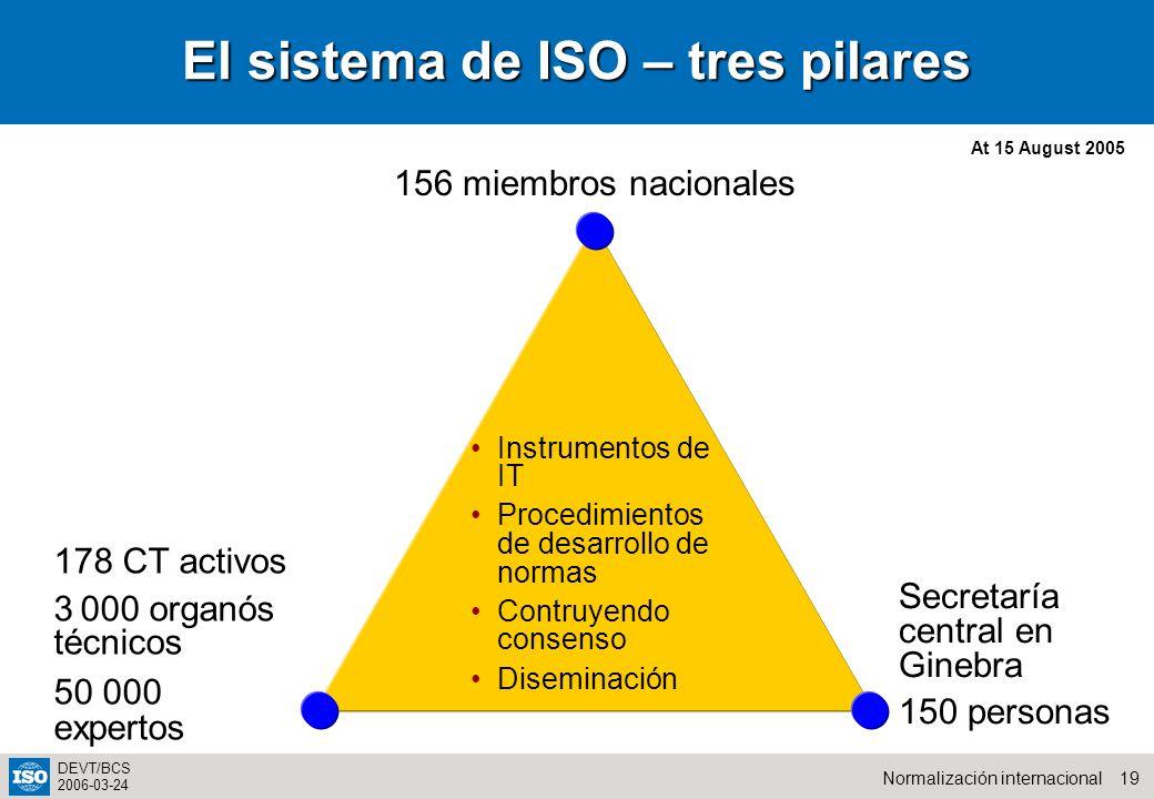 El sistema de ISO – tres pilares