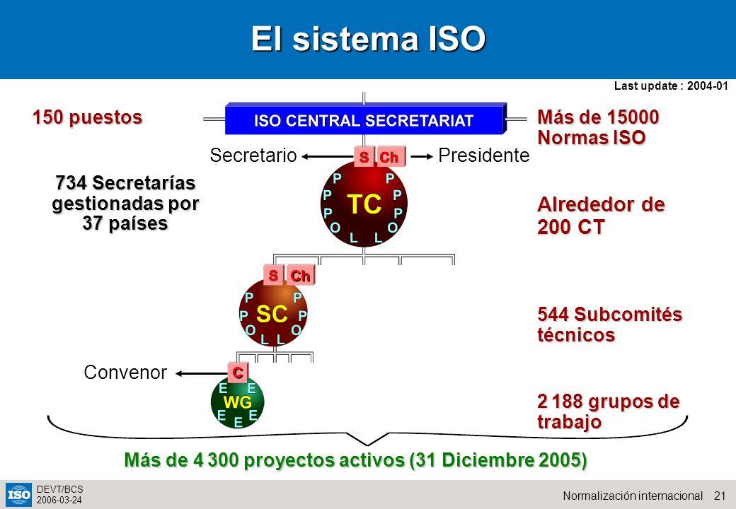 Más de 4 300 proyectos activos (31 Diciembre 2005)