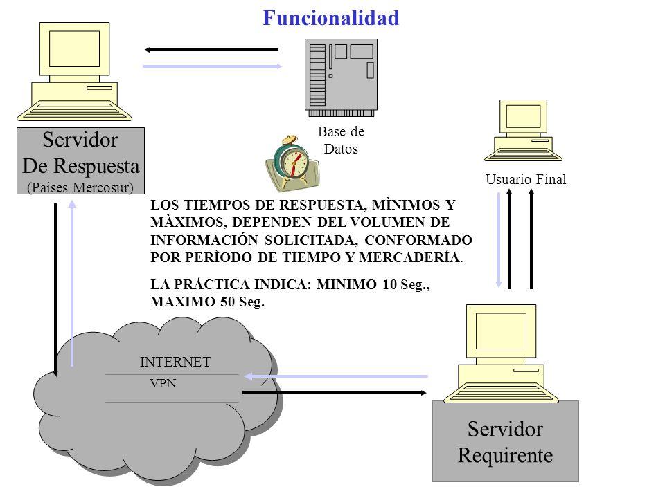 Funcionalidad Servidor De Respuesta INTERNET Servidor Requirente