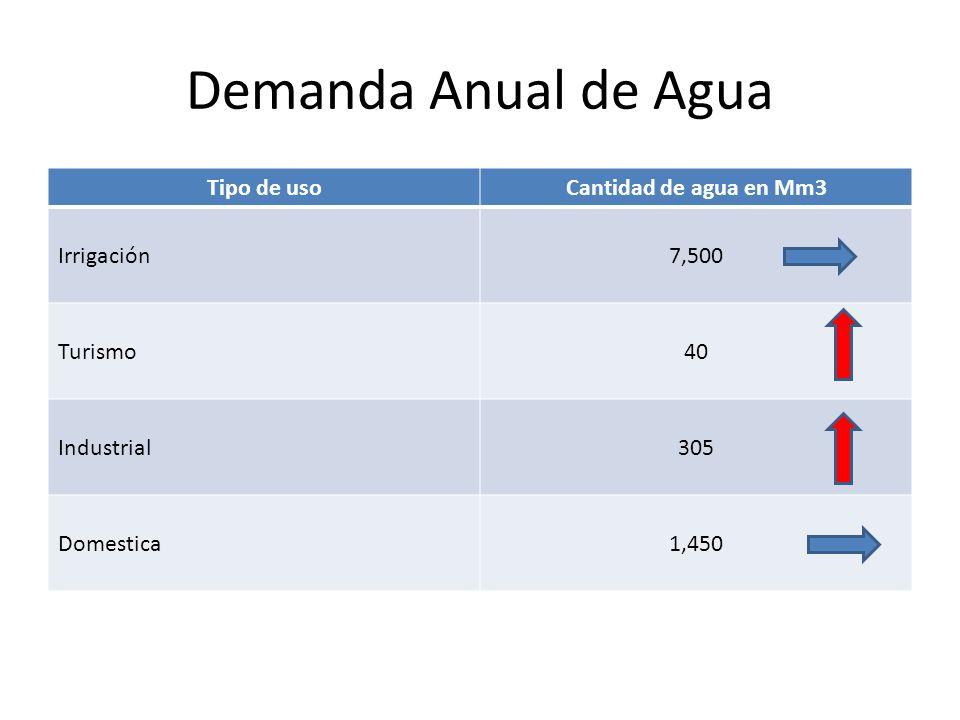 Demanda Anual de Agua Tipo de uso Cantidad de agua en Mm3 Irrigación
