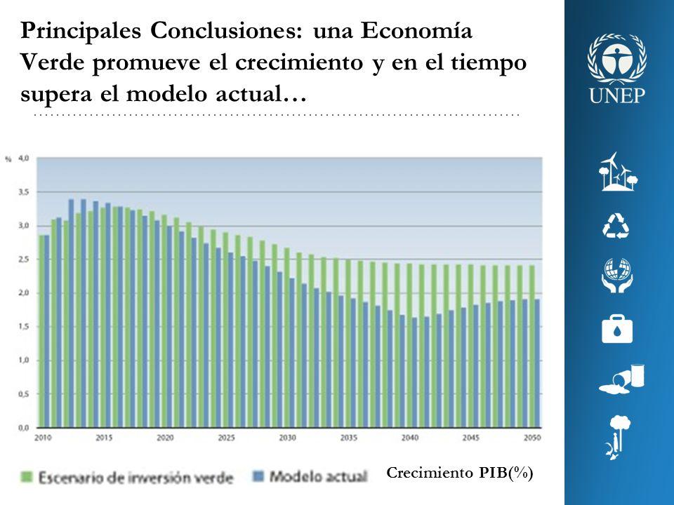 Principales Conclusiones: una Economía Verde promueve el crecimiento y en el tiempo supera el modelo actual…