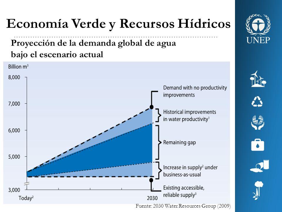Economía Verde y Recursos Hídricos