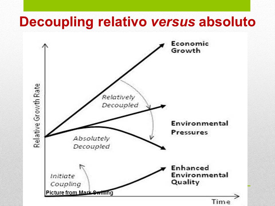 Decoupling relativo versus absoluto