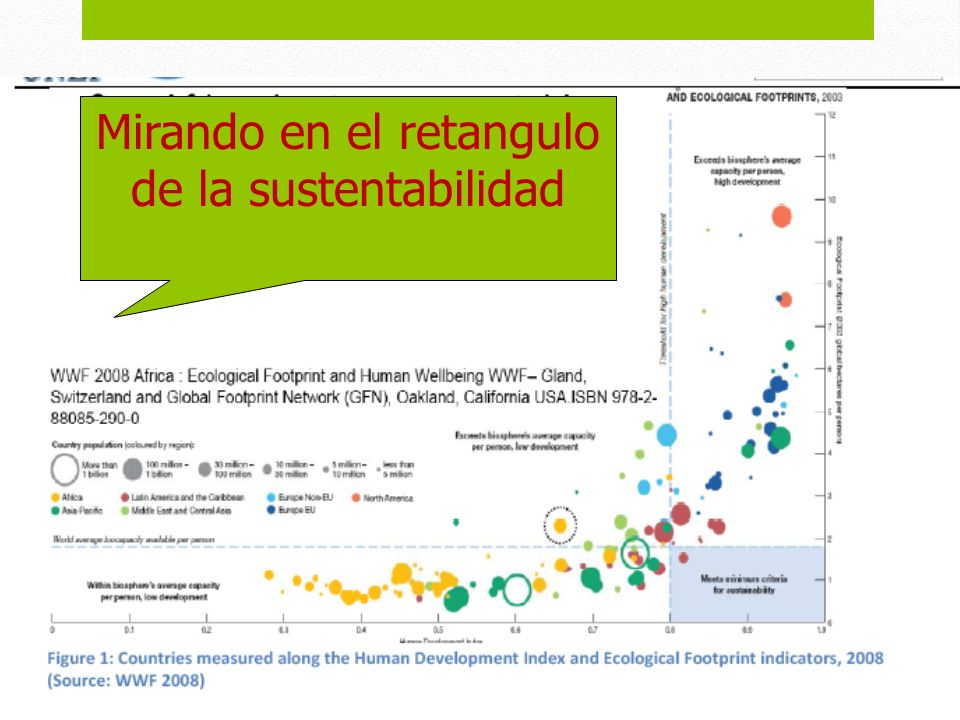 Mirando en el retangulo de la sustentabilidad