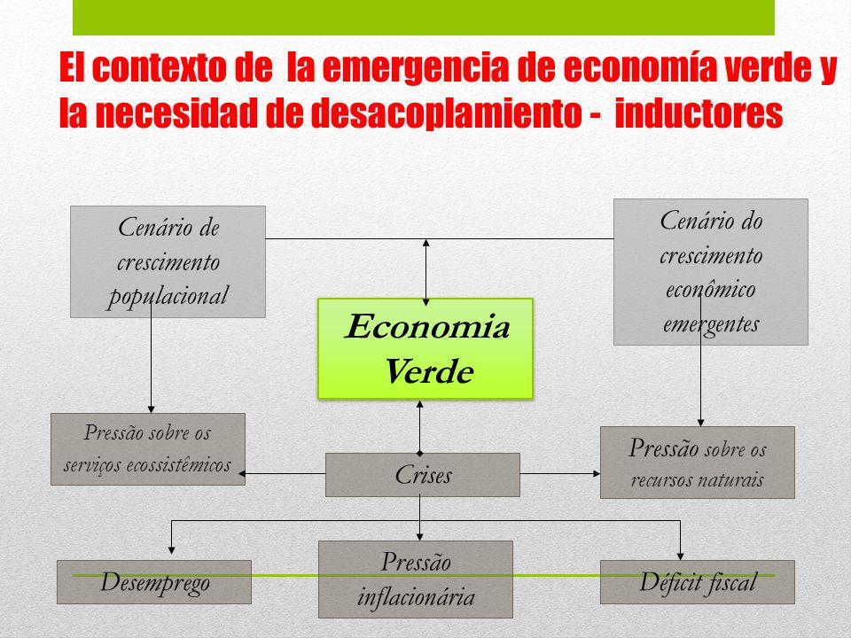 El contexto de la emergencia de economía verde y la necesidad de desacoplamiento - inductores