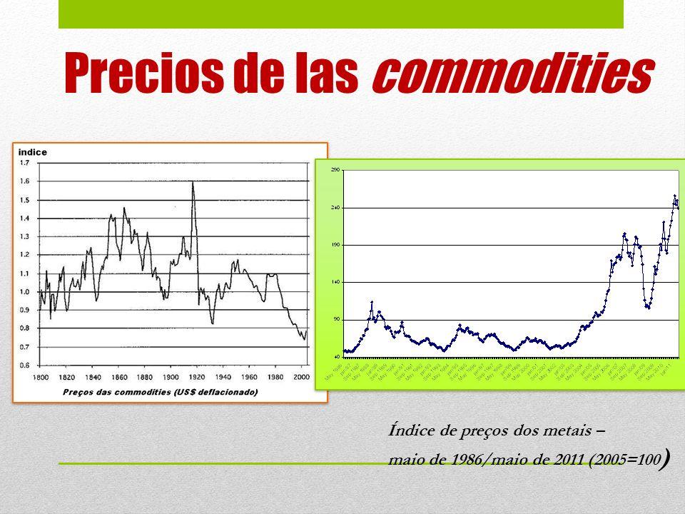Precios de las commodities