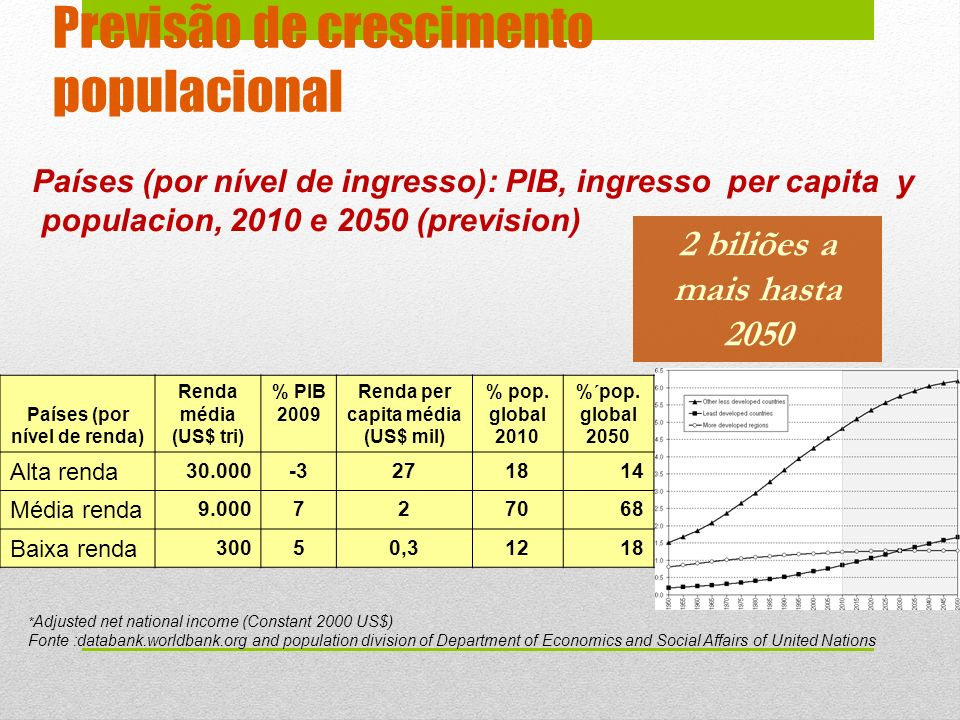 Previsão de crescimento populacional