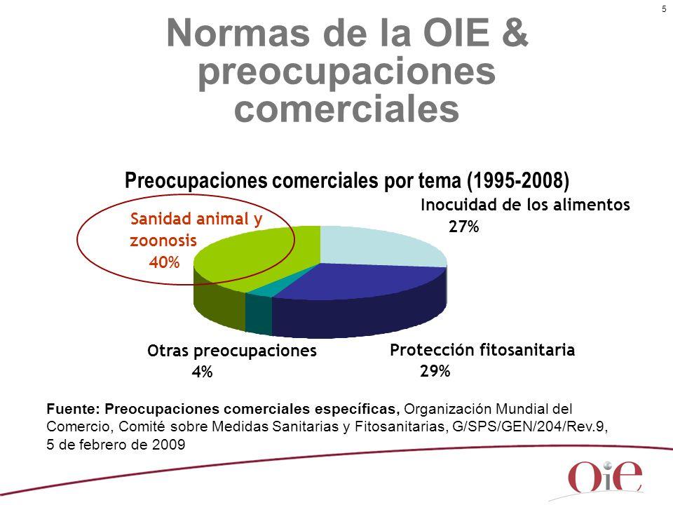 Normas de la OIE & preocupaciones comerciales Preocupaciones comerciales por tema (1995-2008)