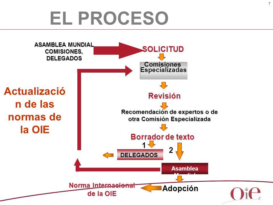 EL PROCESO Actualización de las normas de la OIE SOLICITUD Revisión