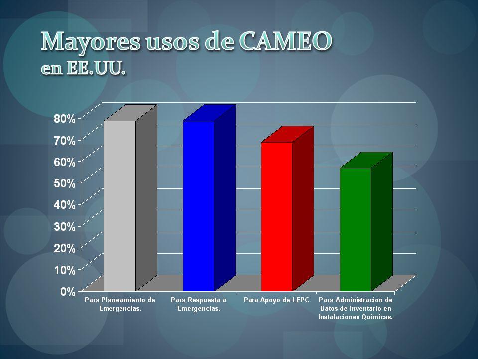 Mayores usos de CAMEO en EE.UU.