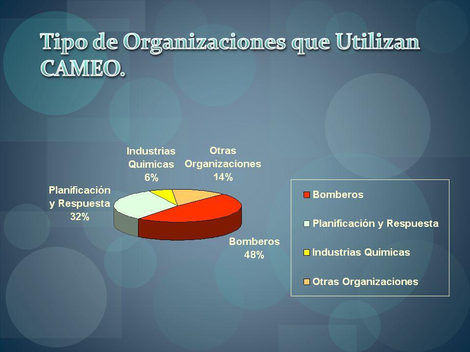 Tipo de Organizaciones que Utilizan CAMEO.