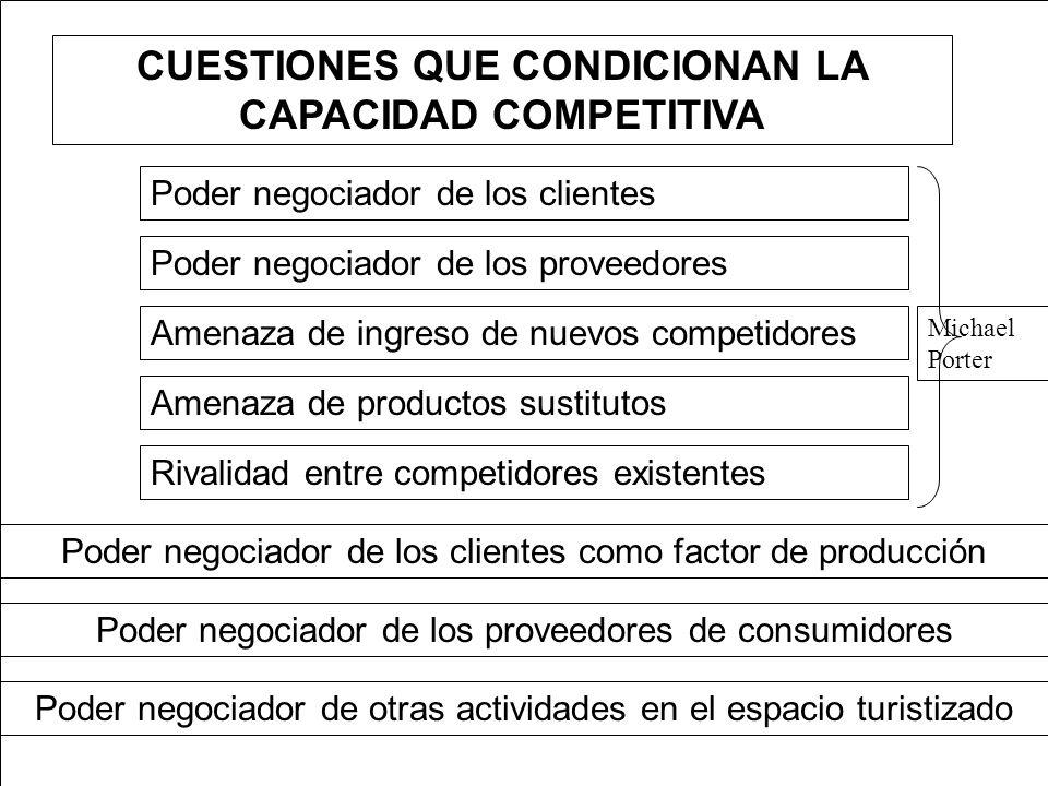 CUESTIONES QUE CONDICIONAN LA CAPACIDAD COMPETITIVA