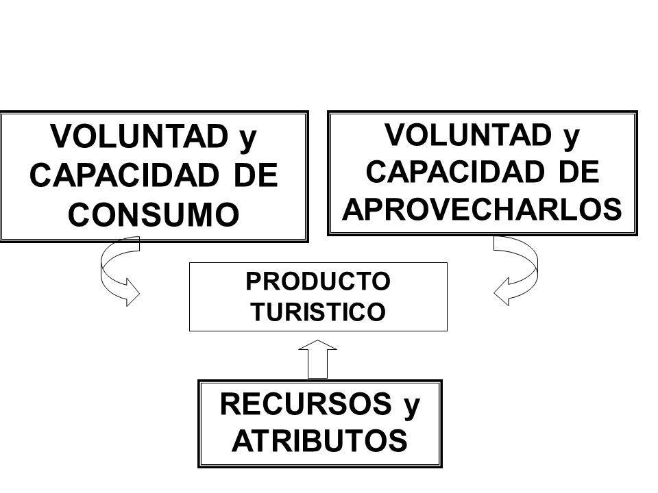 VOLUNTAD y CAPACIDAD DE CONSUMO VOLUNTAD y CAPACIDAD DE APROVECHARLOS