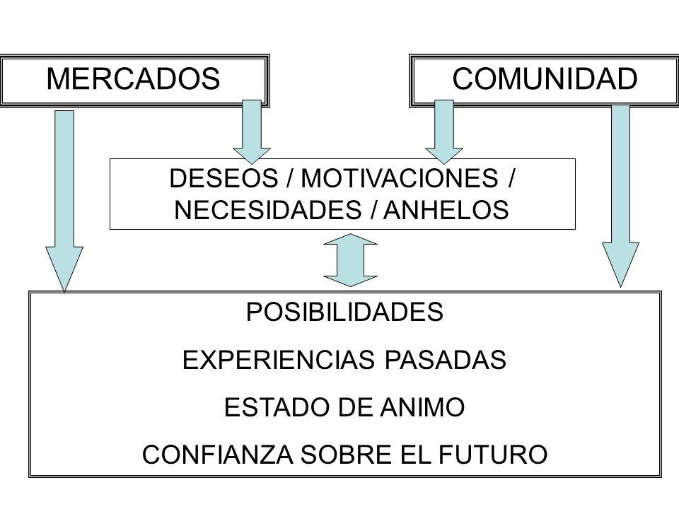 MERCADOS COMUNIDAD DESEOS / MOTIVACIONES / NECESIDADES / ANHELOS