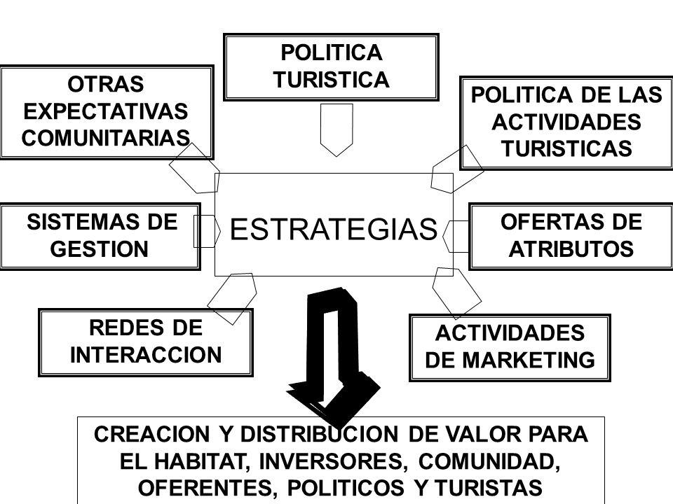 ESTRATEGIAS POLITICA TURISTICA OTRAS EXPECTATIVAS COMUNITARIAS